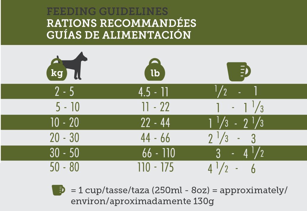 Inukshuk 2616 Adult Feeding Guidelines