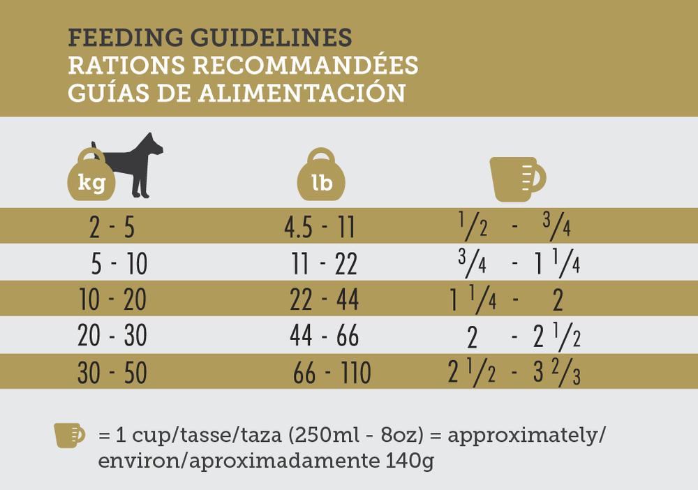 Inukshuk 30-25 Feeding Guidelines