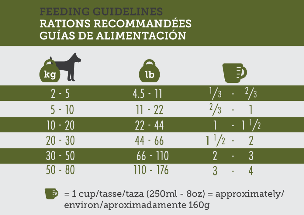 Inukshuk 3232 Adult Feeding Guidelines